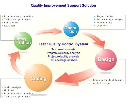Quality improvement support system
